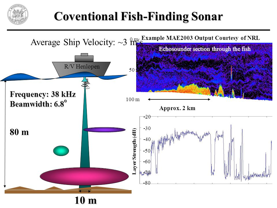 Coventional Fish-Finding Sonar R/V Henlopen 80 m 10 m Frequency: 38 kHz Beamwidth: 6.8 o Layer Strength (dB) Approx.