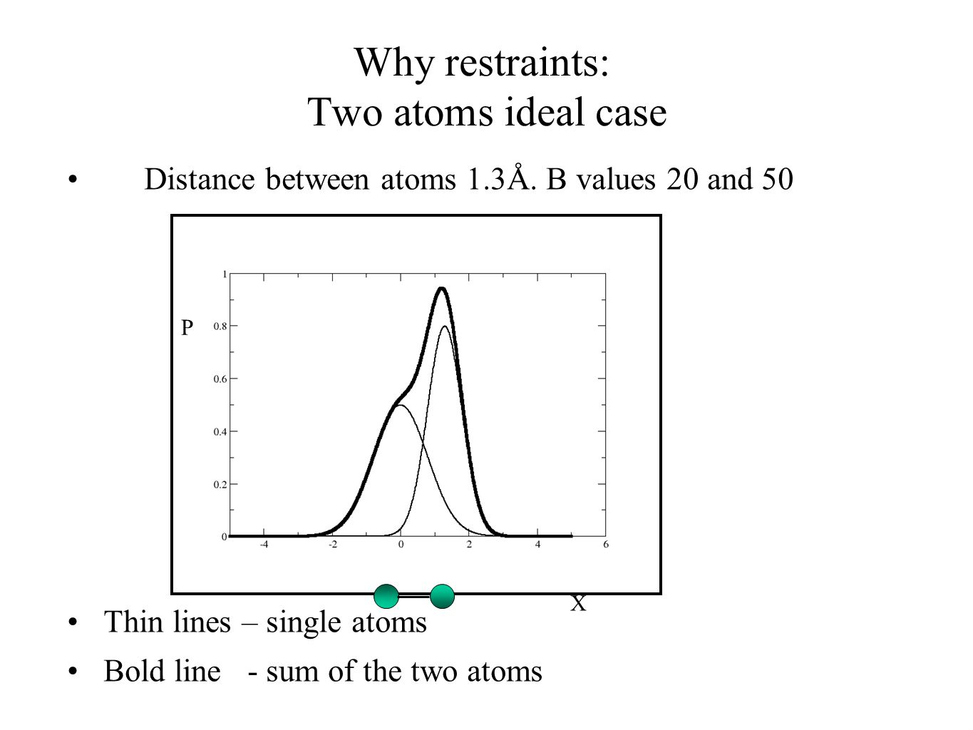 Why restraints: Two atoms ideal case Distance between atoms 1.3Å. B values 20 and 50 Thin lines – single atoms Bold line - sum of the two atoms P X