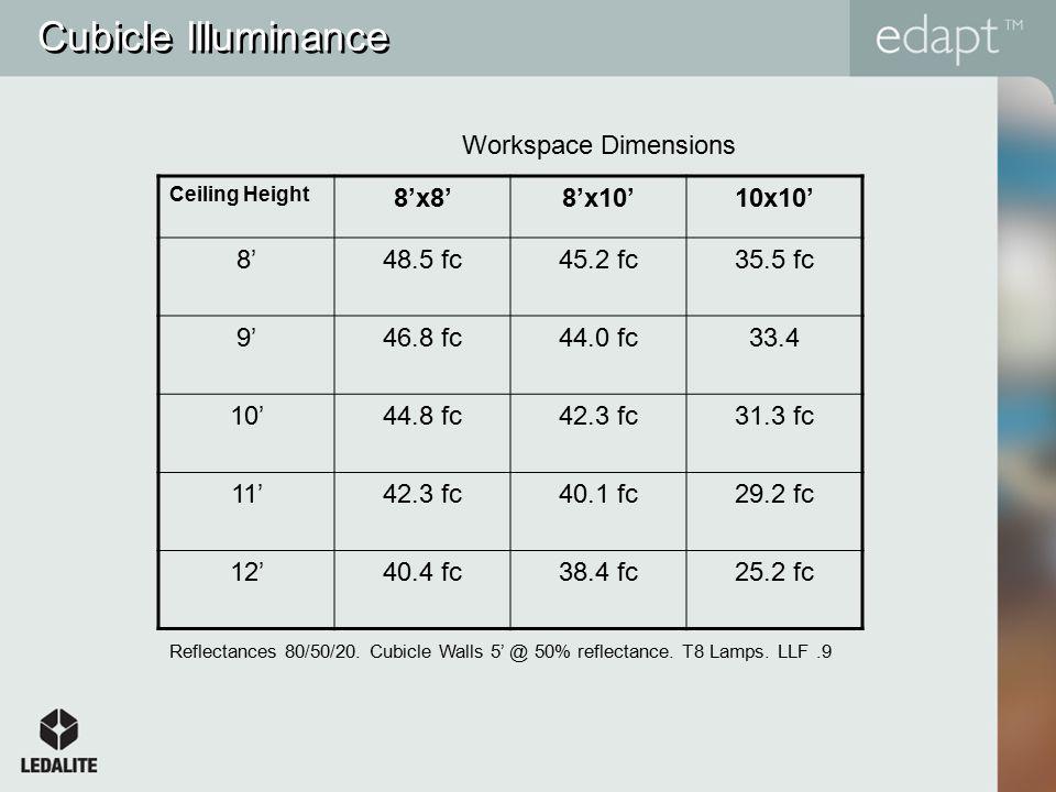 Cubicle Illuminance Ceiling Height 8'x8'8'x10'10x10' 8'48.5 fc45.2 fc35.5 fc 9'46.8 fc44.0 fc33.4 10'44.8 fc42.3 fc31.3 fc 11'42.3 fc40.1 fc29.2 fc 12'40.4 fc38.4 fc25.2 fc Workspace Dimensions Reflectances 80/50/20.
