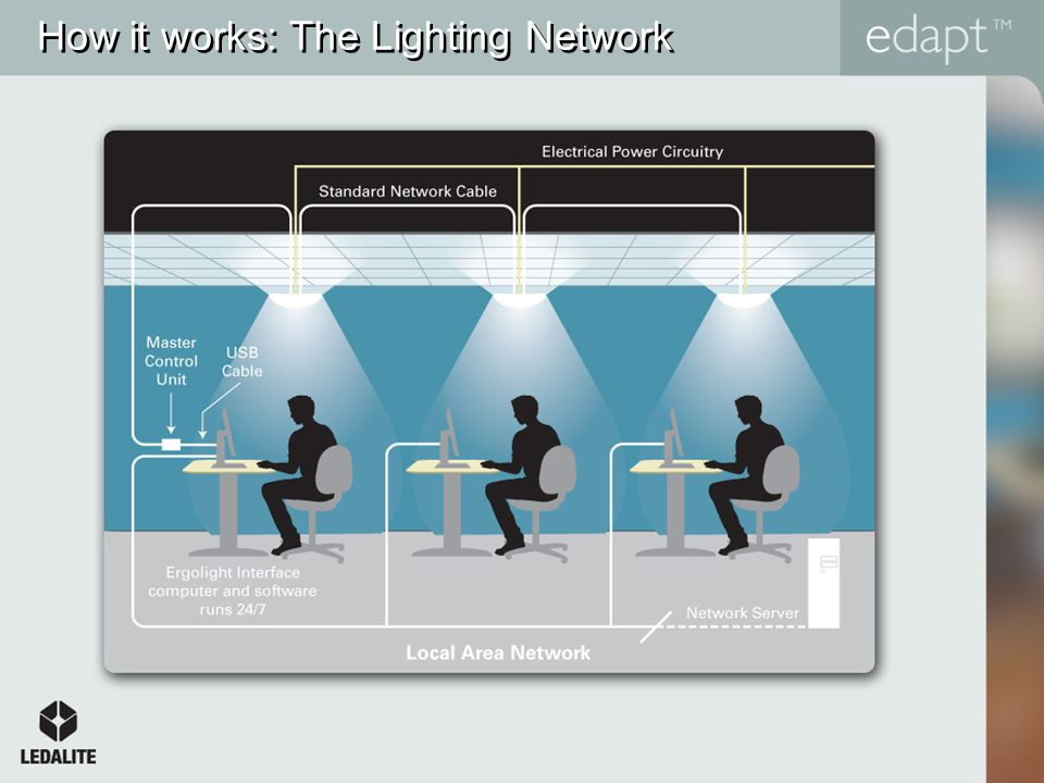 How it works: The Lighting Network