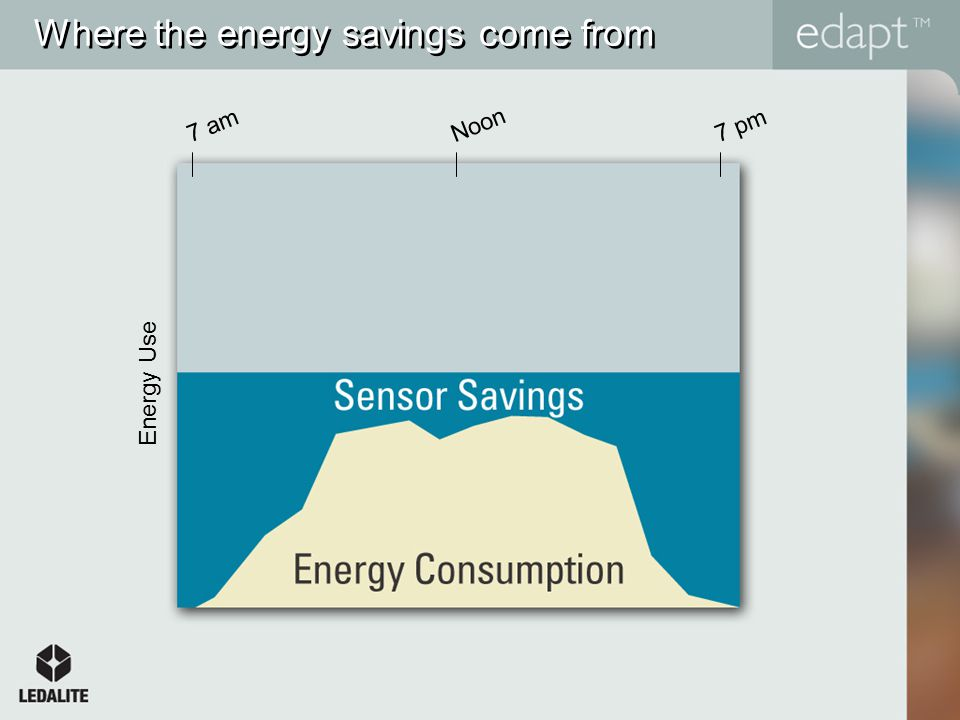 Where the energy savings come from Energy Use 7 amNoon7 pm