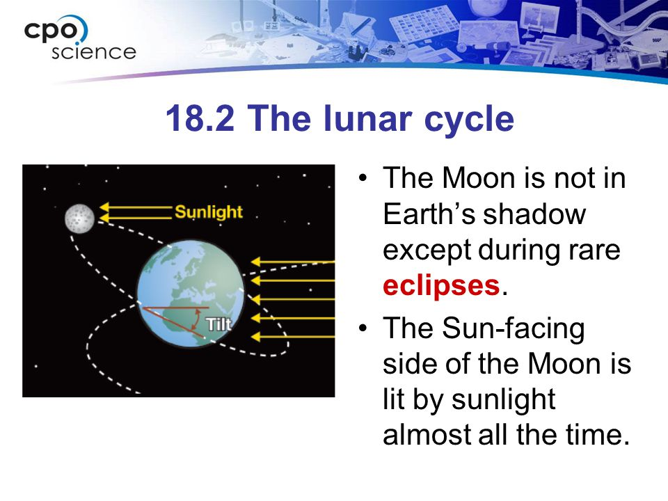18.2 The lunar cycle The Moon is not in Earth's shadow except during rare eclipses. The Sun-facing side of the Moon is lit by sunlight almost all the