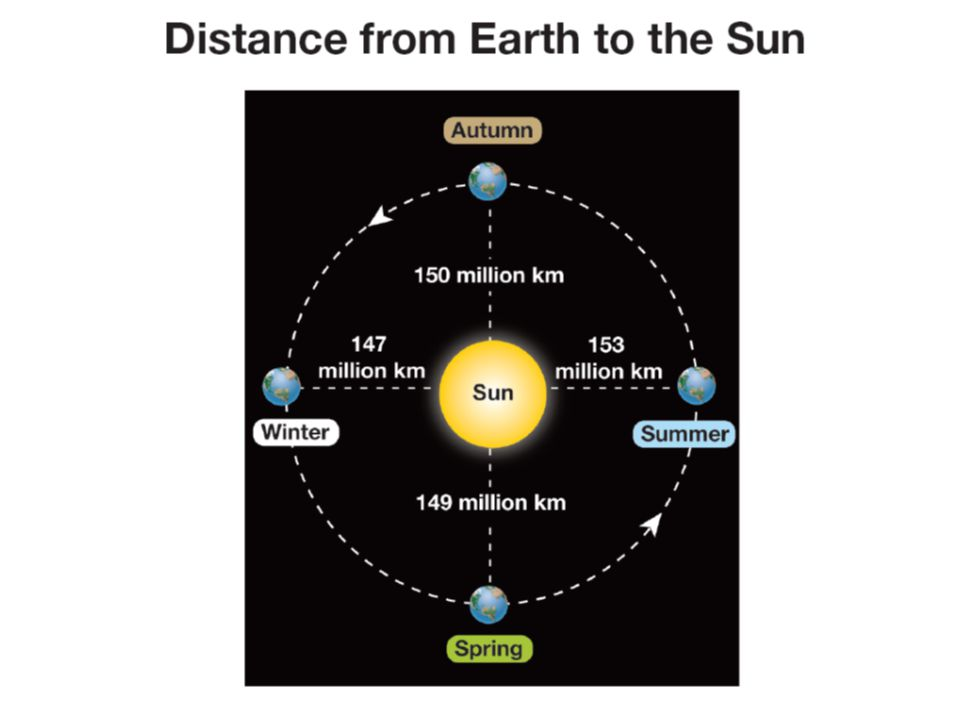 Solstices 1 1 The solstice is the day when the Sun reaches its greatest distance north or south of the equator.