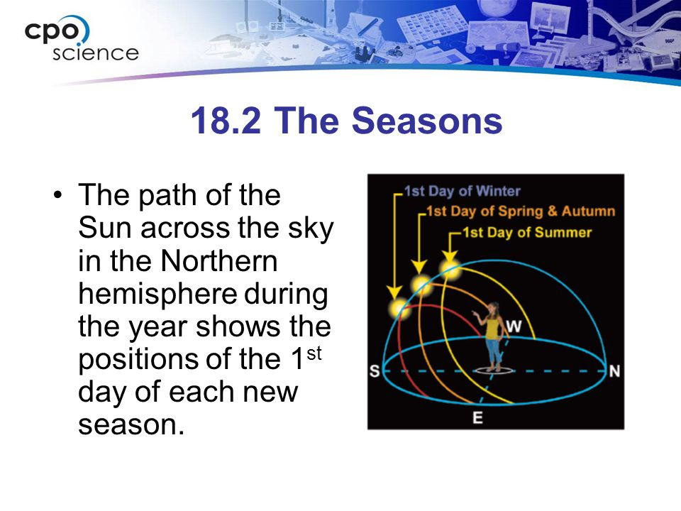 18.2 The Seasons The path of the Sun across the sky in the Northern hemisphere during the year shows the positions of the 1 st day of each new season.