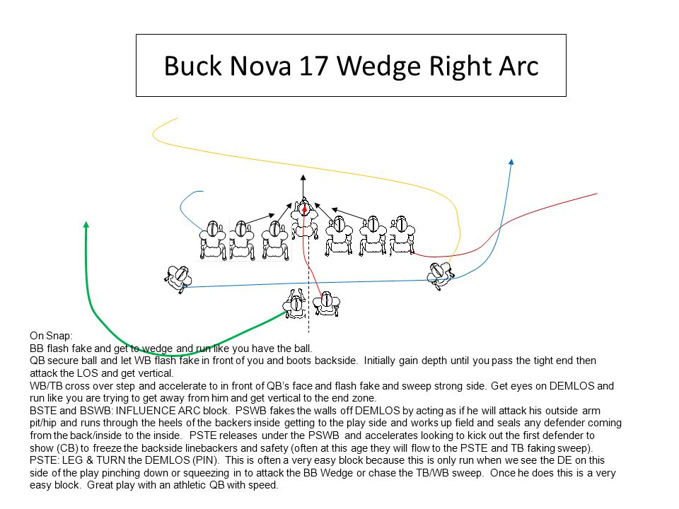 Buck Nova 17 Wedge Right Arc On Snap: BB flash fake and get to wedge and run like you have the ball.