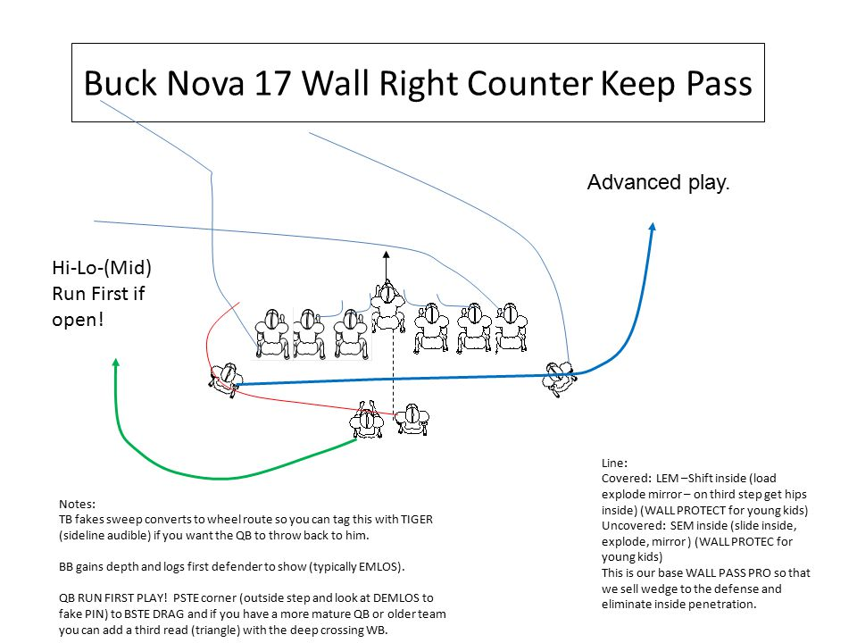 Buck Nova 17 Wall Right Counter Keep Pass Hi-Lo-(Mid) Run First if open! Line: Covered: LEM –Shift inside (load explode mirror – on third step get hip