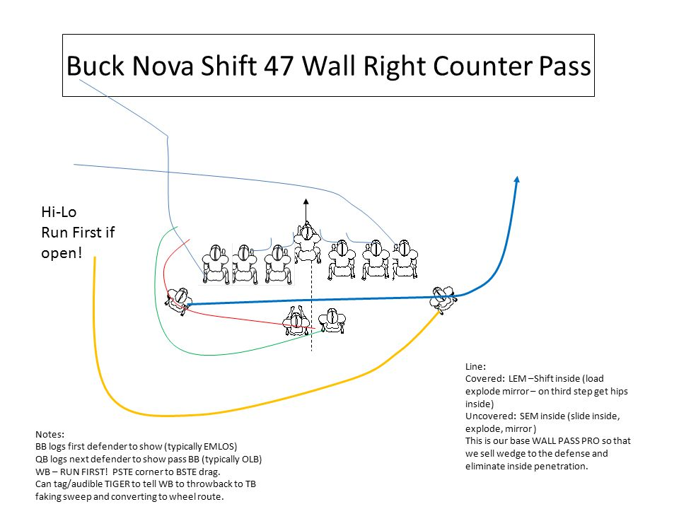 Buck Nova Shift 47 Wall Right Counter Pass Hi-Lo Run First if open! Line: Covered: LEM –Shift inside (load explode mirror – on third step get hips ins