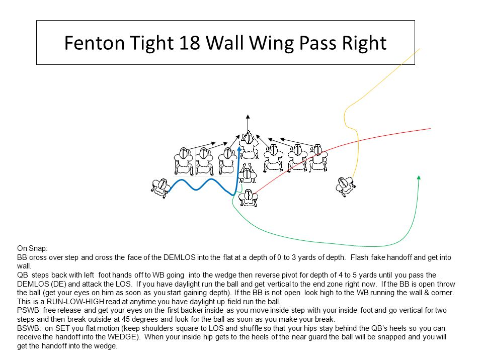 Fenton Tight 18 Wall Wing Pass Right On Snap: BB cross over step and cross the face of the DEMLOS into the flat at a depth of 0 to 3 yards of depth.