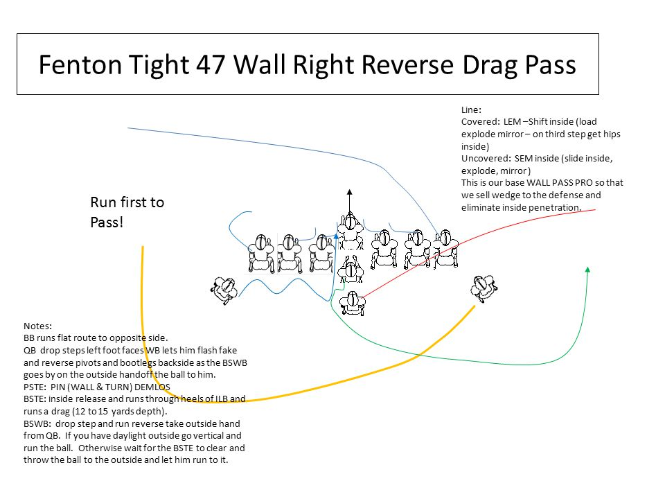 Fenton Tight 47 Wall Right Reverse Drag Pass Line: Covered: LEM –Shift inside (load explode mirror – on third step get hips inside) Uncovered: SEM inside (slide inside, explode, mirror ) This is our base WALL PASS PRO so that we sell wedge to the defense and eliminate inside penetration.