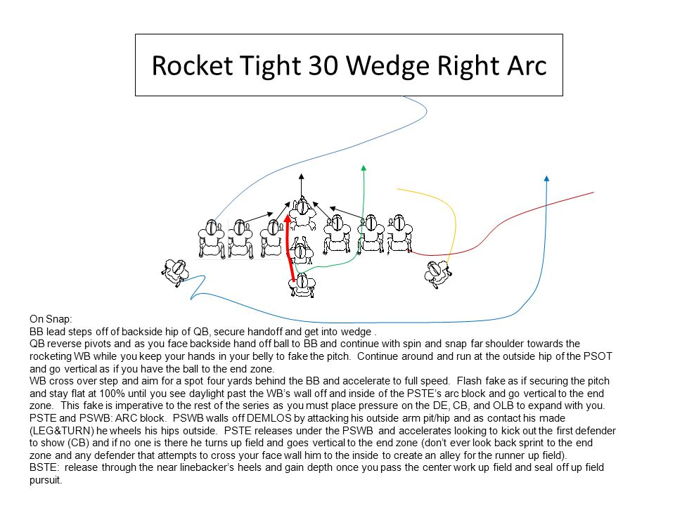 Rocket Tight 30 Wedge Right Arc On Snap: BB lead steps off of backside hip of QB, secure handoff and get into wedge.