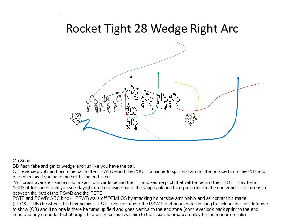 Rocket Tight 28 Wedge Right Arc On Snap: BB flash fake and get to wedge and run like you have the ball.