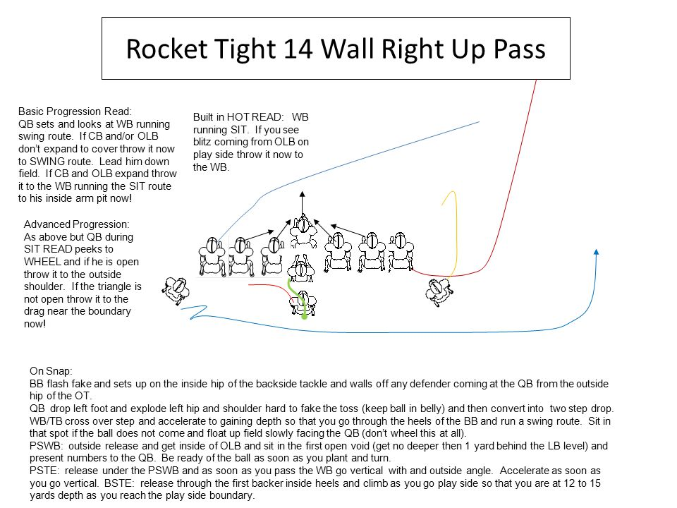 Rocket Tight 14 Wall Right Up Pass On Snap: BB flash fake and sets up on the inside hip of the backside tackle and walls off any defender coming at the QB from the outside hip of the OT.