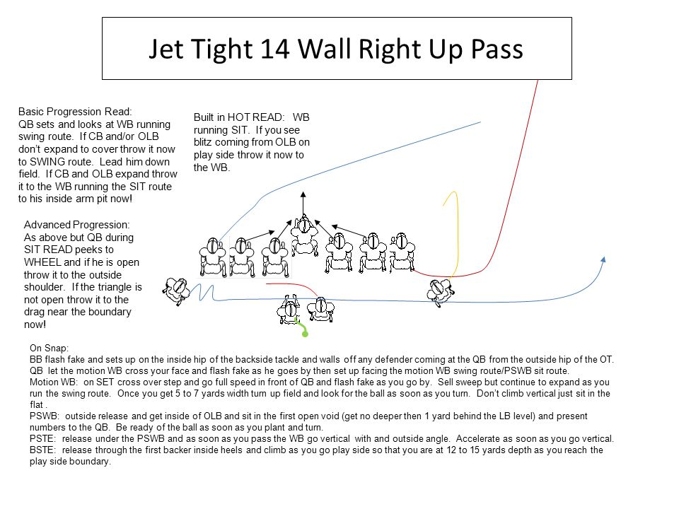 Jet Tight 14 Wall Right Up Pass On Snap: BB flash fake and sets up on the inside hip of the backside tackle and walls off any defender coming at the QB from the outside hip of the OT.