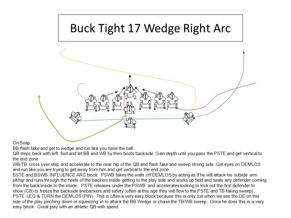 Buck Tight 17 Wedge Right Arc On Snap: BB flash fake and get to wedge and run like you have the ball.