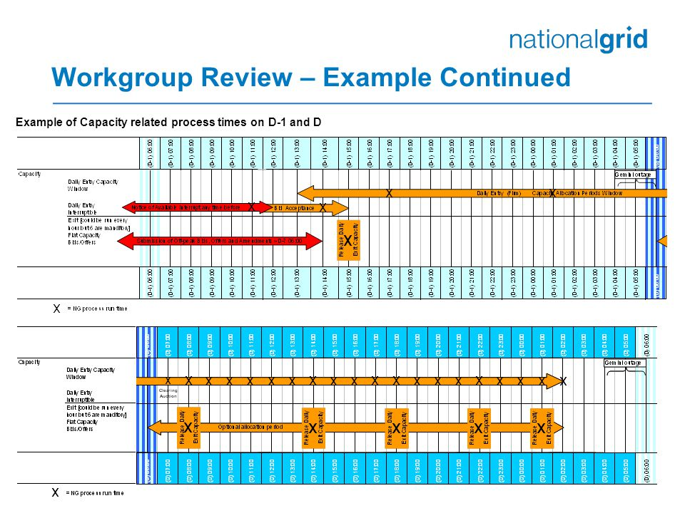 Workgroup Review – Example Continued Example of Capacity related process times on D-1 and D