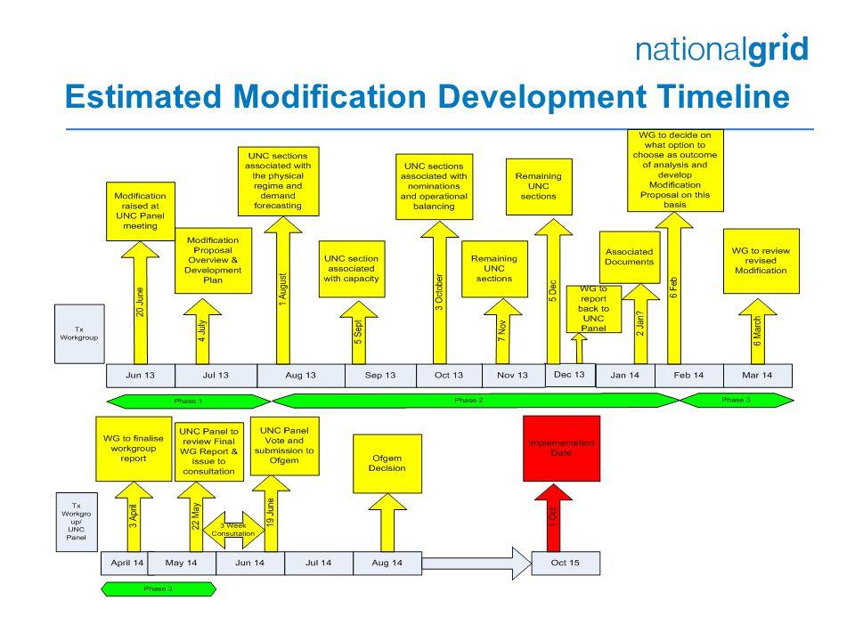 Estimated Modification Development Timeline