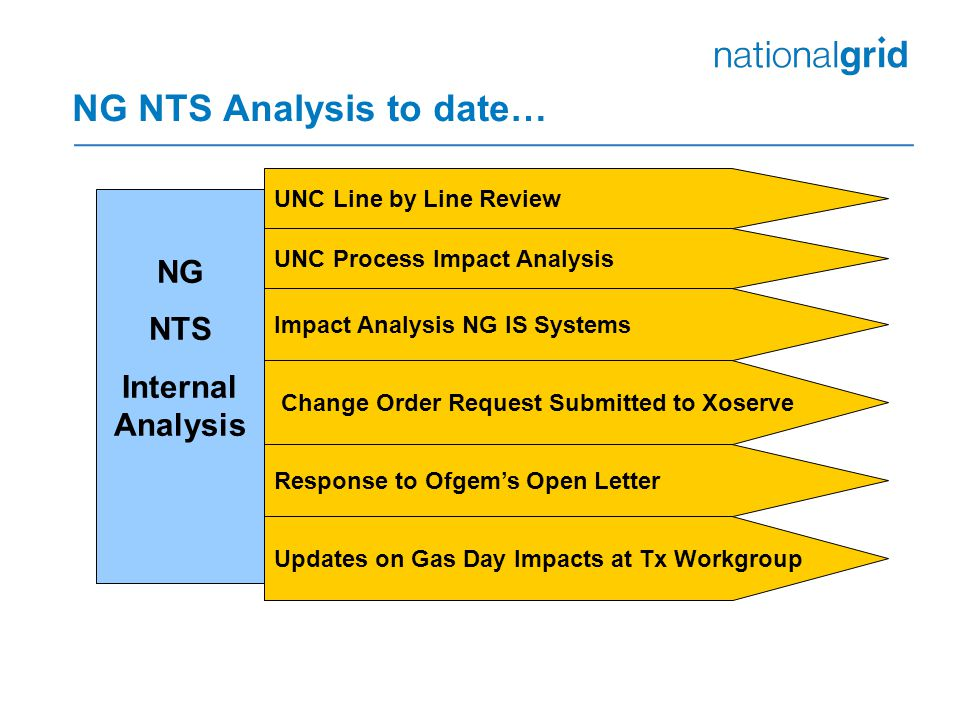NG NTS Analysis to date… NG NTS Internal Analysis UNC Line by Line Review UNC Process Impact Analysis Impact Analysis NG IS Systems Change Order Request Submitted to Xoserve Response to Ofgem's Open Letter Updates on Gas Day Impacts at Tx Workgroup