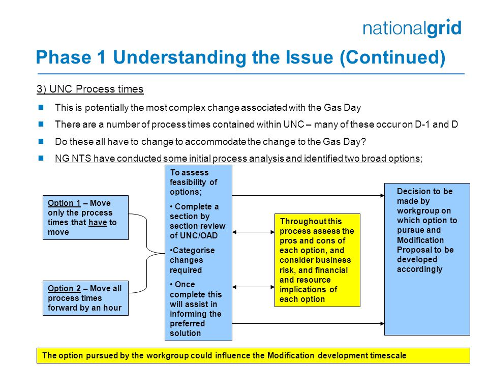 Phase 1 Understanding the Issue (Continued) 3) UNC Process times  This is potentially the most complex change associated with the Gas Day  There are a number of process times contained within UNC – many of these occur on D-1 and D  Do these all have to change to accommodate the change to the Gas Day.