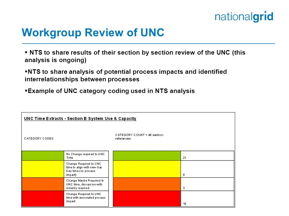 Workgroup Review of UNC  NTS to share results of their section by section review of the UNC (this analysis is ongoing)  NTS to share analysis of potential process impacts and identified interrelationships between processes  Example of UNC category coding used in NTS analysis