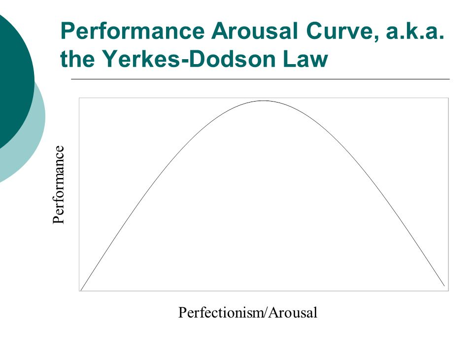 Performance Arousal Curve, a.k.a. the Yerkes-Dodson Law Perfectionism/Arousal Performance