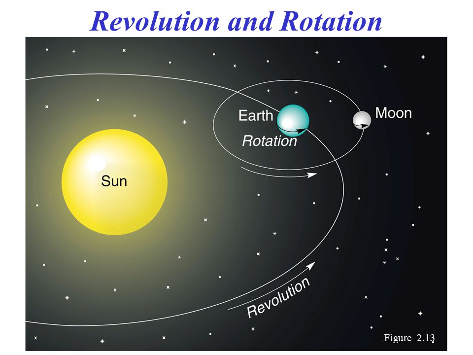 Revolution and Rotation Figure 2.13