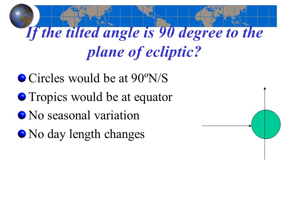 If the tilted angle is 90 degree to the plane of ecliptic? Circles would be at 90ºN/S Tropics would be at equator No seasonal variation No day length