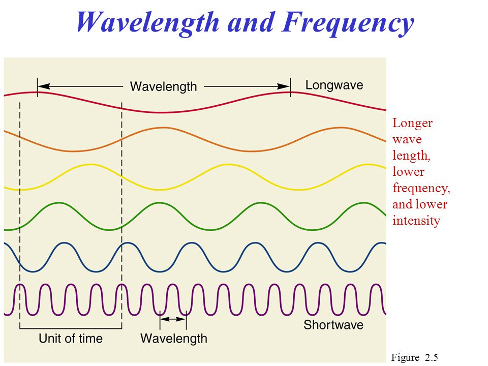Wavelength and Frequency Figure 2.5 Longer wave length, lower frequency, and lower intensity
