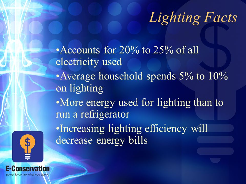 Lighting Facts Accounts for 20% to 25% of all electricity used Average household spends 5% to 10% on lighting More energy used for lighting than to run a refrigerator Increasing lighting efficiency will decrease energy bills