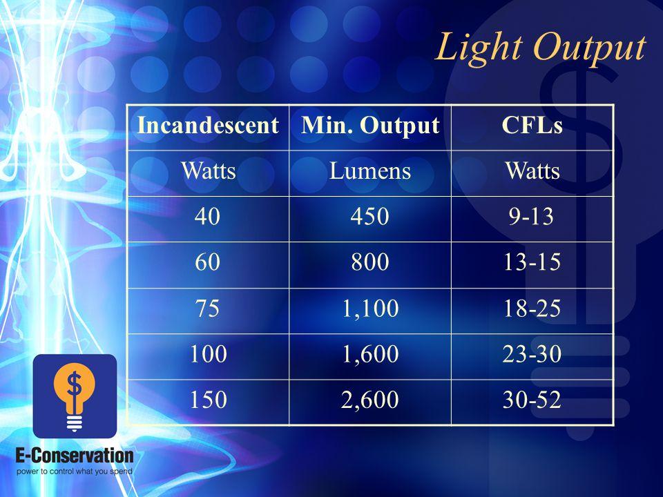 Light Output IncandescentMin.