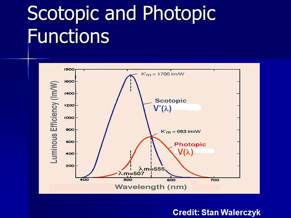 Scotopic and Photopic Functions V'( ) V( ) Credit: Stan Walerczyk