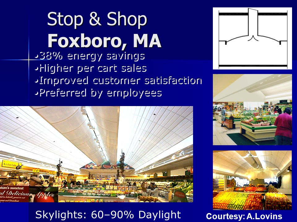 Stop & Shop Foxboro, MA 38% energy savings Higher per cart sales Improved customer satisfaction Preferred by employees 38% energy savings Higher per cart sales Improved customer satisfaction Preferred by employees Skylights: 60–90% Daylight Courtesy: A.Lovins
