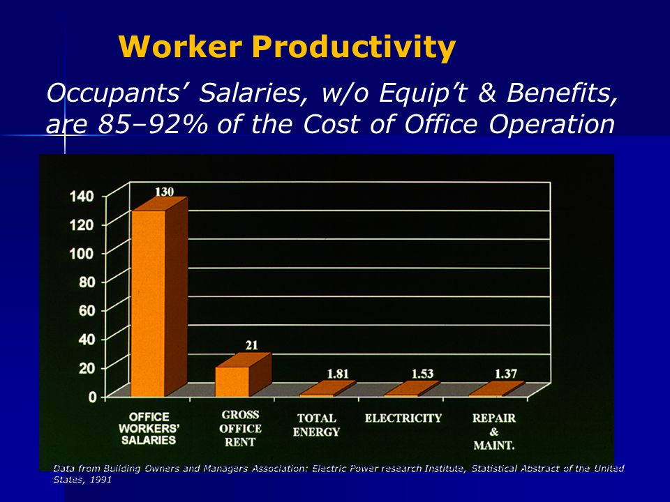 Worker Productivity Occupants' Salaries, w/o Equip't & Benefits, are 85–92% of the Cost of Office Operation Data from Building Owners and Managers Association: Electric Power research Institute, Statistical Abstract of the United States, 1991