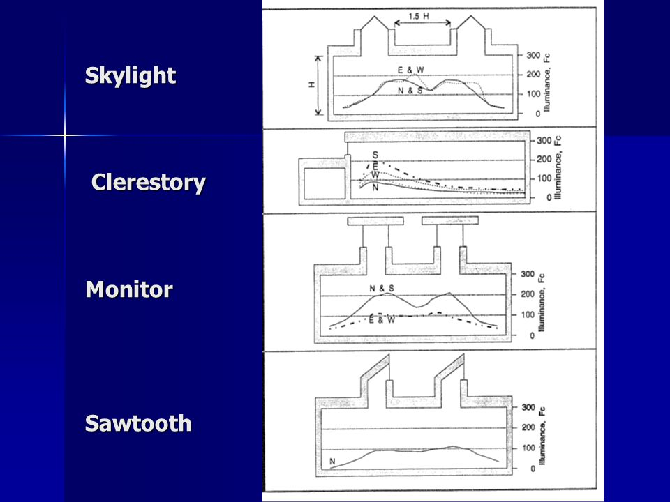 Skylight Clerestory Monitor Sawtooth