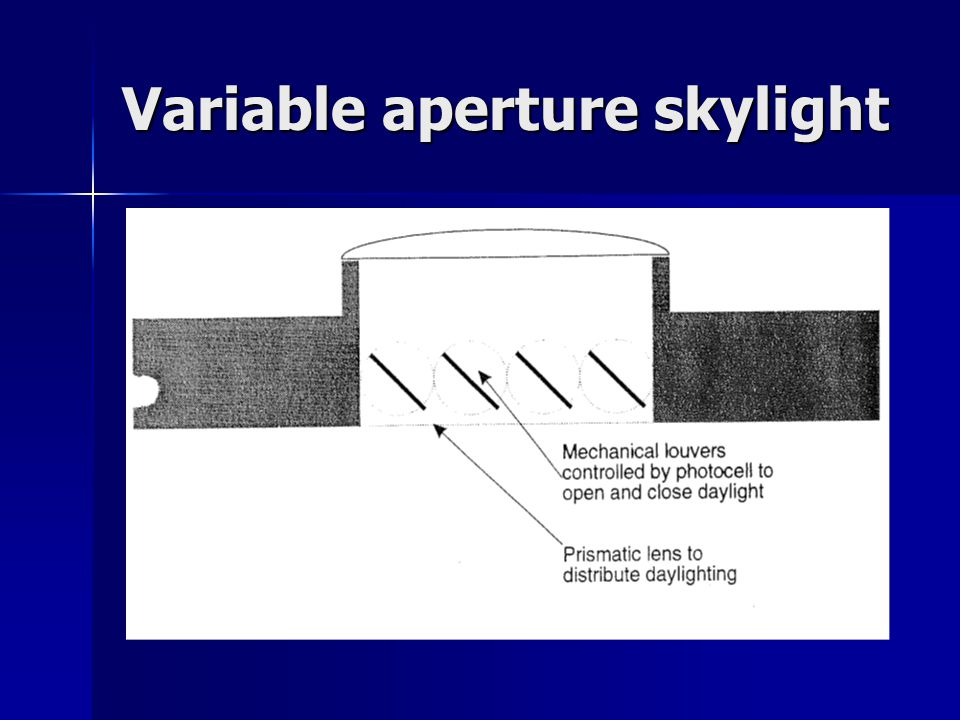 Variable aperture skylight
