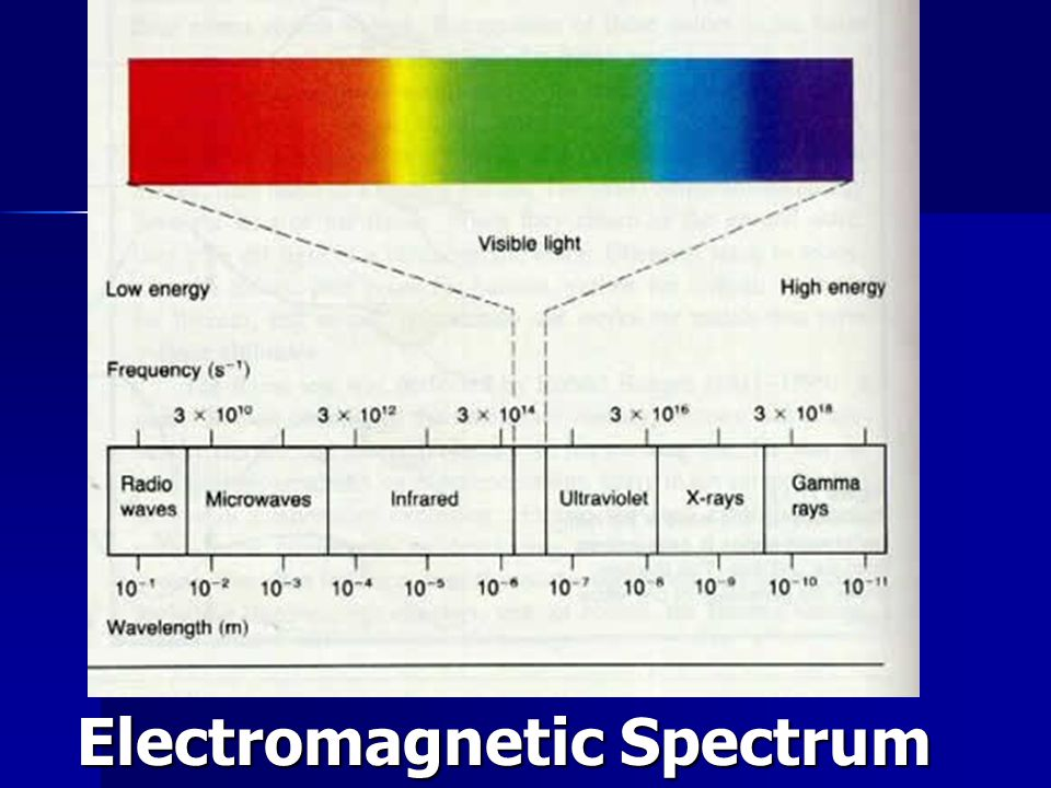 Visible Spectrum ROY G.BIV ROY G.