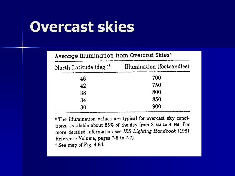Overcast skies