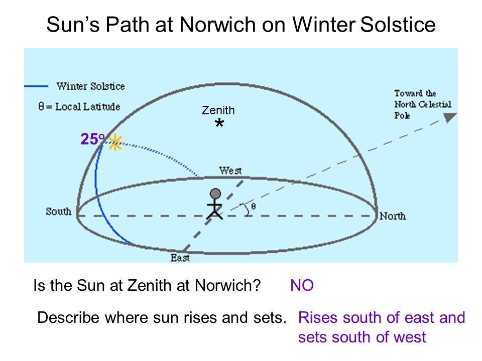 Sun's Path at Norwich on Winter Solstice Zenith * Is the Sun at Zenith at Norwich?NO Describe where sun rises and sets.Rises south of east and sets so