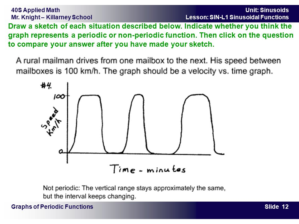 40S Applied Math Mr. Knight – Killarney School Slide 12 Unit: Sinusoids Lesson: SIN-L1 Sinusoidal Functions Graphs of Periodic Functions Draw a sketch