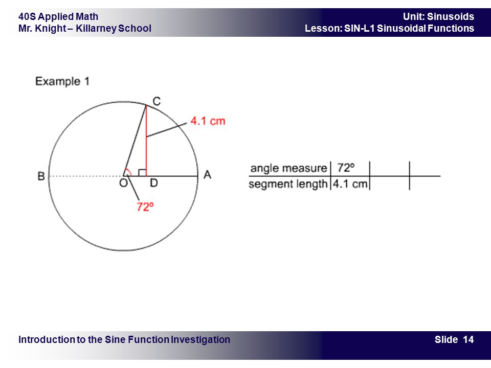 40S Applied Math Mr. Knight – Killarney School Slide 14 Unit: Sinusoids Lesson: SIN-L1 Sinusoidal Functions Introduction to the Sine Function Investig
