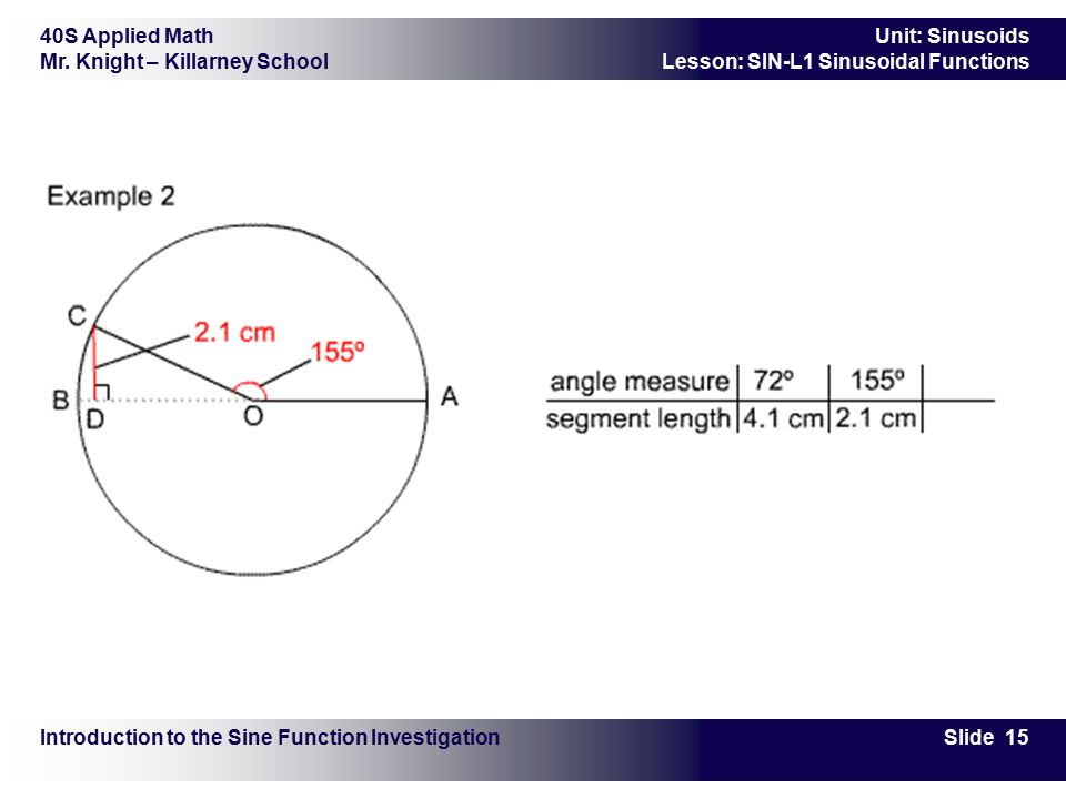 40S Applied Math Mr. Knight – Killarney School Slide 15 Unit: Sinusoids Lesson: SIN-L1 Sinusoidal Functions Introduction to the Sine Function Investig