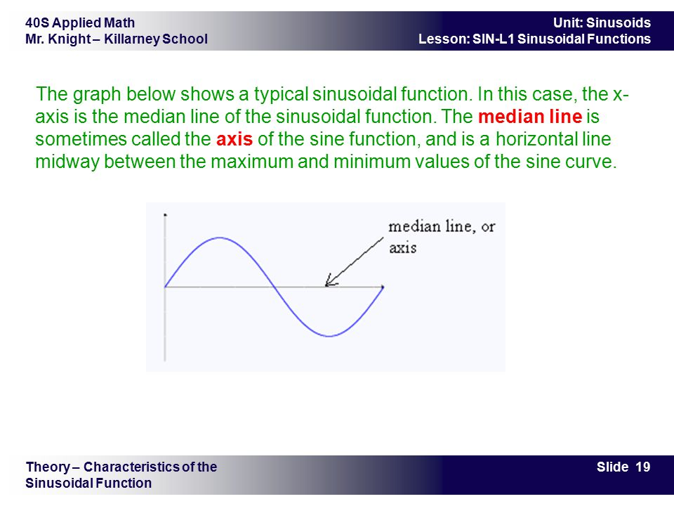 40S Applied Math Mr. Knight – Killarney School Slide 19 Unit: Sinusoids Lesson: SIN-L1 Sinusoidal Functions Theory – Characteristics of the Sinusoidal