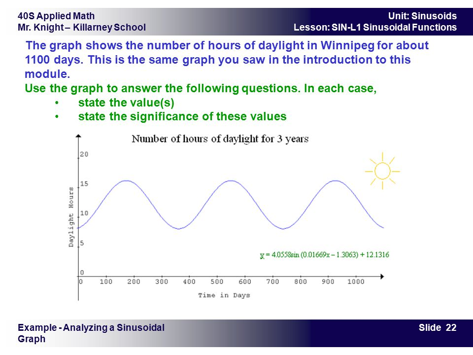 40S Applied Math Mr. Knight – Killarney School Slide 22 Unit: Sinusoids Lesson: SIN-L1 Sinusoidal Functions Example - Analyzing a Sinusoidal Graph The