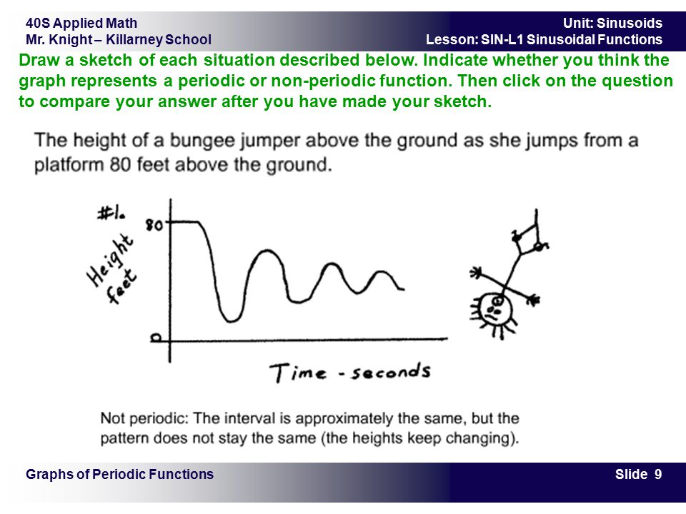 40S Applied Math Mr. Knight – Killarney School Slide 9 Unit: Sinusoids Lesson: SIN-L1 Sinusoidal Functions Graphs of Periodic Functions Draw a sketch