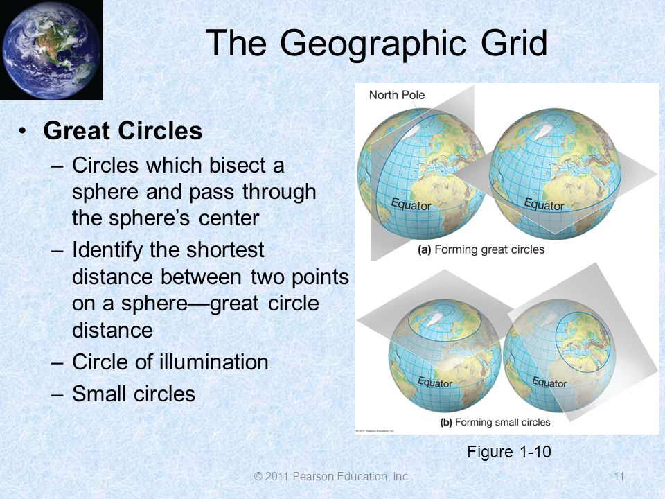 The Geographic Grid Great Circles –Circles which bisect a sphere and pass through the sphere's center –Identify the shortest distance between two poin