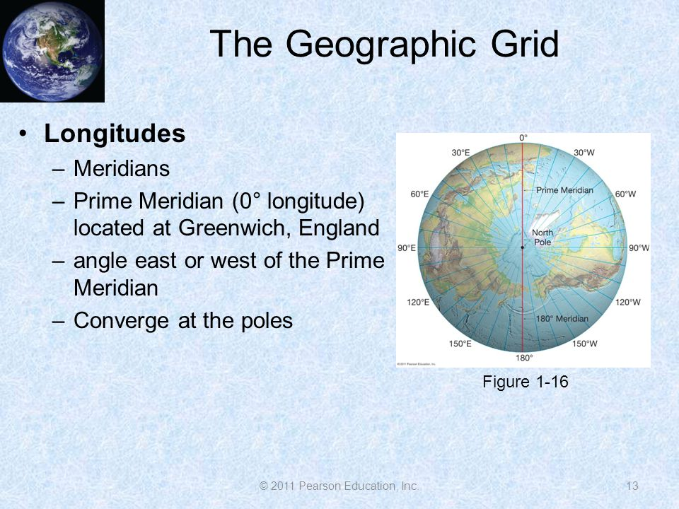 The Geographic Grid Longitudes –Meridians –Prime Meridian (0° longitude) located at Greenwich, England –angle east or west of the Prime Meridian –Conv