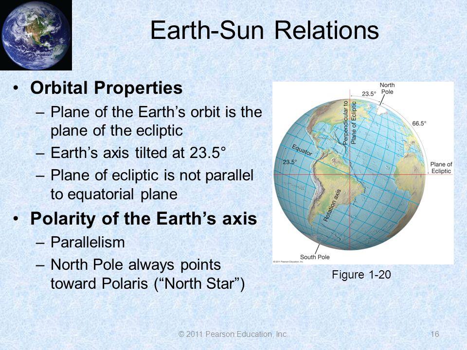 Earth-Sun Relations Orbital Properties –Plane of the Earth's orbit is the plane of the ecliptic –Earth's axis tilted at 23.5° –Plane of ecliptic is not parallel to equatorial plane Polarity of the Earth's axis –Parallelism –North Pole always points toward Polaris ( North Star ) 16 Figure 1-20 © 2011 Pearson Education, Inc.