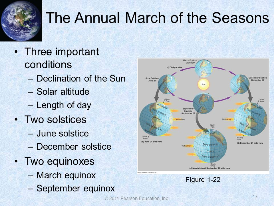 The Annual March of the Seasons 17 Three important conditions –Declination of the Sun –Solar altitude –Length of day Two solstices –June solstice –December solstice Two equinoxes –March equinox –September equinox Figure 1-22 © 2011 Pearson Education, Inc.
