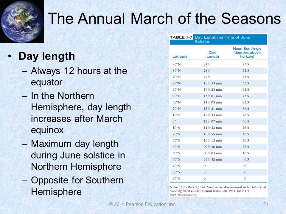 The Annual March of the Seasons 21 Day length –Always 12 hours at the equator –In the Northern Hemisphere, day length increases after March equinox –Maximum day length during June solstice in Northern Hemisphere –Opposite for Southern Hemisphere © 2011 Pearson Education, Inc.