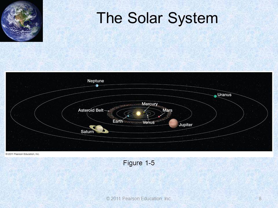 The Solar System 8 Figure 1-5 © 2011 Pearson Education, Inc.