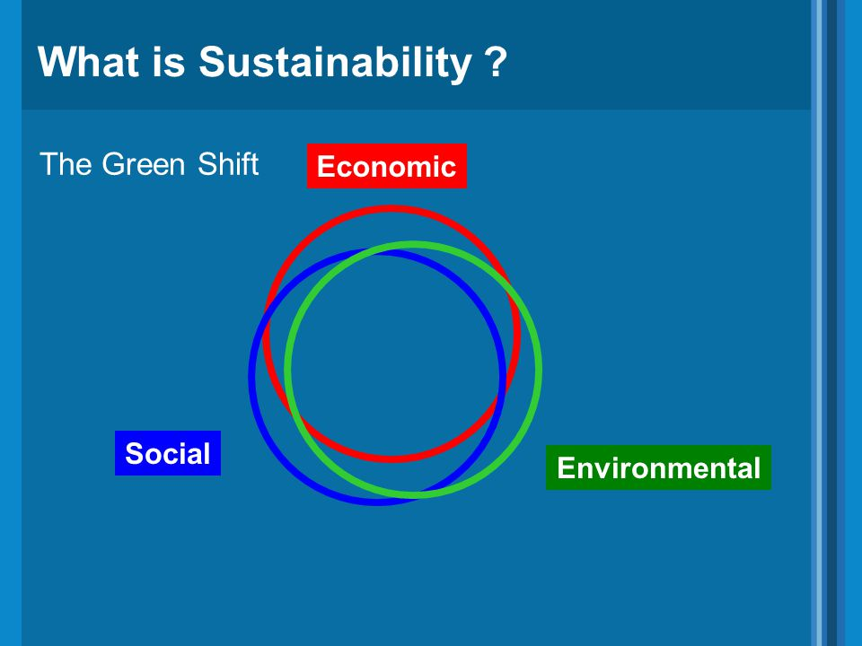 What is Sustainability ? The Green Shift Economic Social Environmental